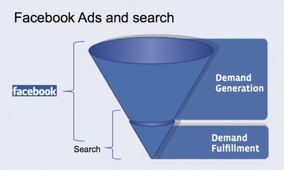Facebook advertising is more relevant to bottom-of-the-funnel marketing
