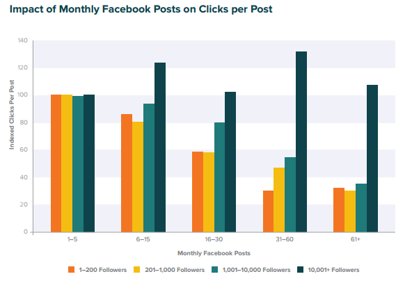 too much content for higher engagement on Facebook