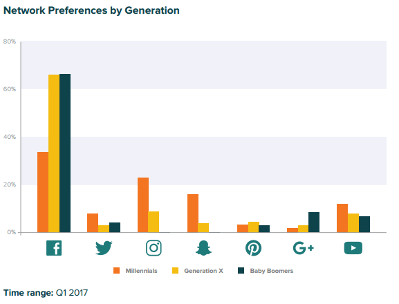 Facebook is used the most by customers of all ages