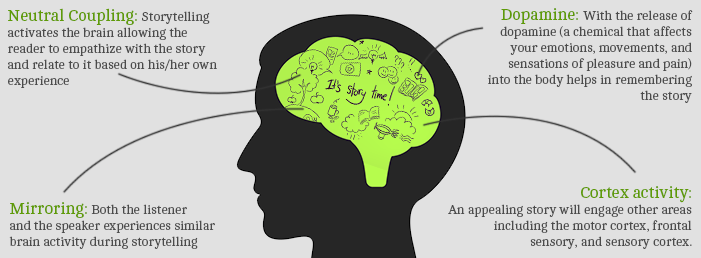 How does storytelling affect the brain