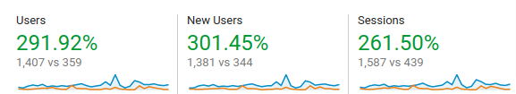 overall website traffic stats
